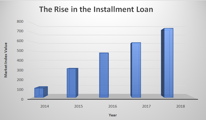 A FINANCIAL REVIEW OF THE U.S SHORT-TERM LOAN MARKET 2020
