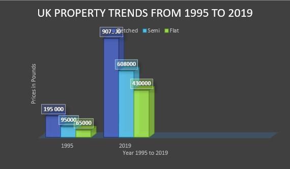 London property trends